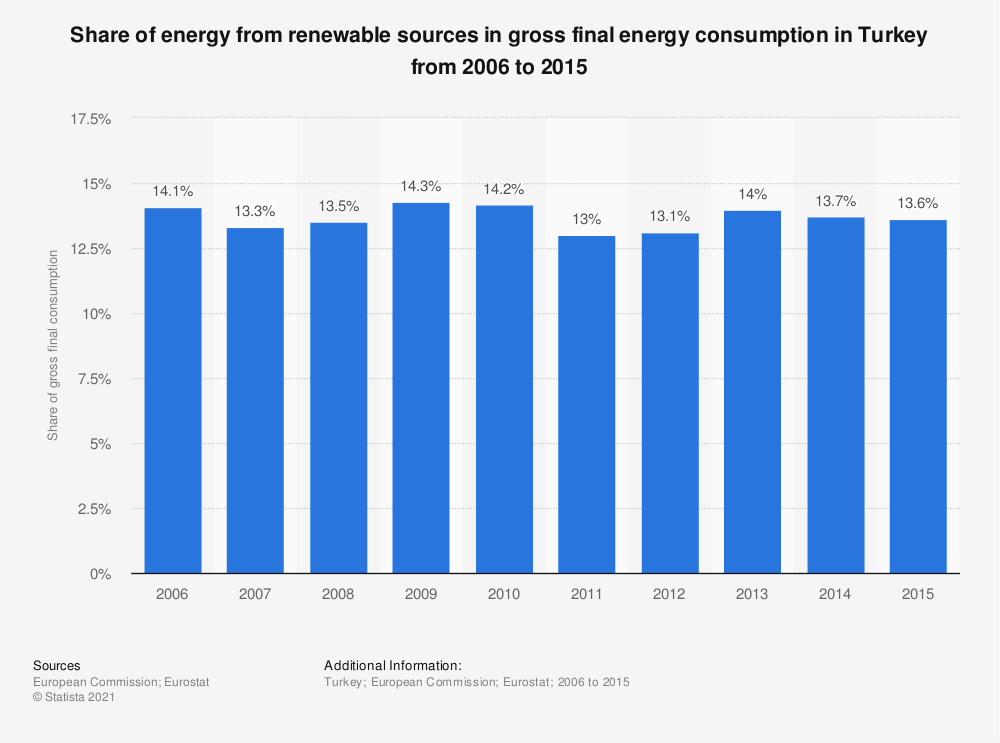Statistic: Share of energy from renewable sources in gross final energy consumption in Turkey from 2006 to 2015   Statista