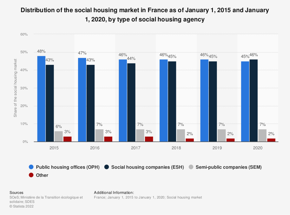 Statistic: Distribution of the social housing market in France as of January 1, 2015 and January 1, 2019, by type of social housing agency | Statista