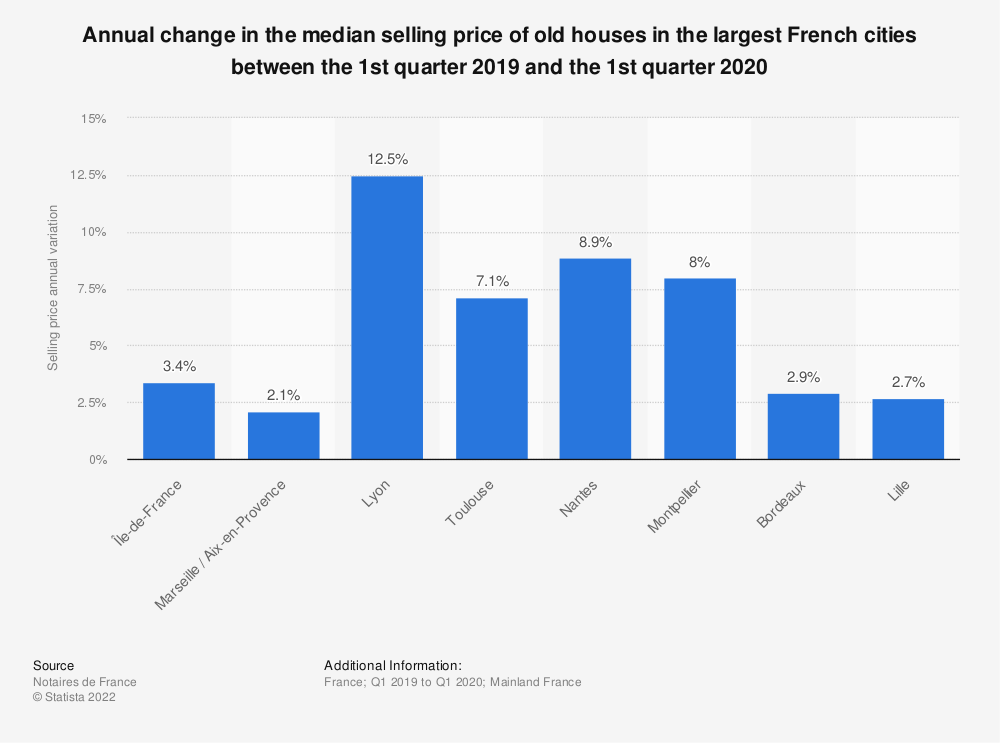 Statistic: Annual change in the median selling price of old houses in the largest French cities between the 1st quarter 2019 and the 1st quarter 2020 | Statista