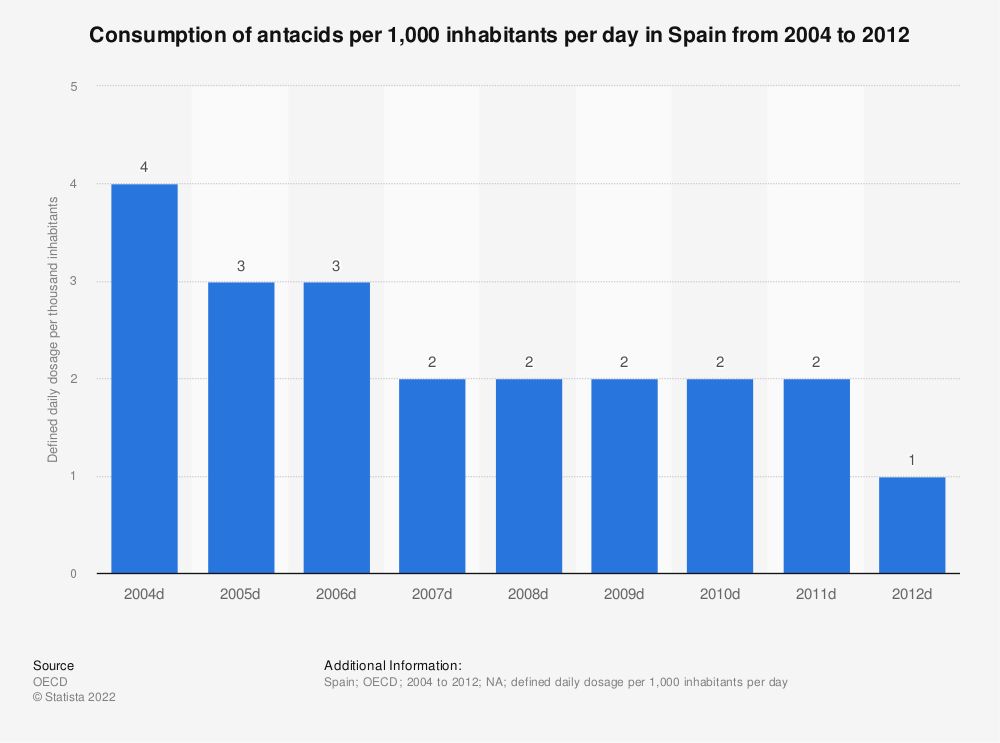 Statistic: Consumption of antacids per 1,000 inhabitants per day in Spain from 2004 to 2012   Statista