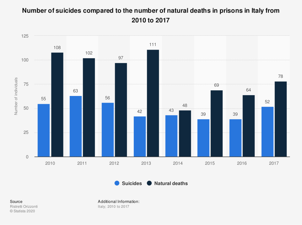 Statistic: Number of suicides compared to the number of natural deaths in prisons in Italy from 2010 to 2017 | Statista