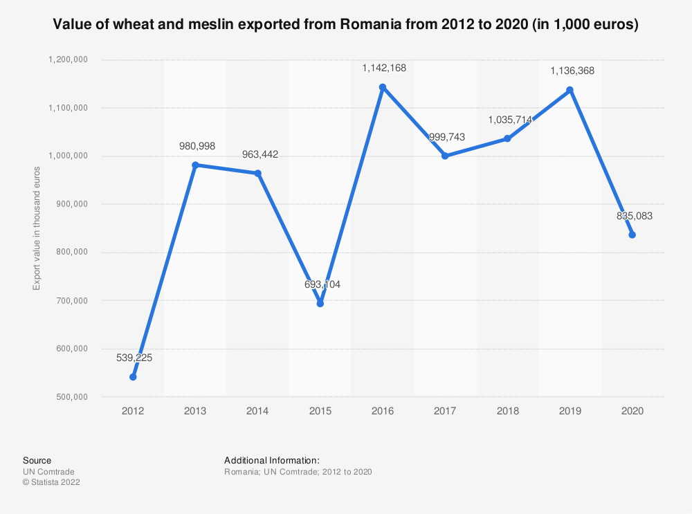 Statistic: Value of wheat and meslin exported from Romania from 2012 to 2018 (in 1,000 euros) | Statista