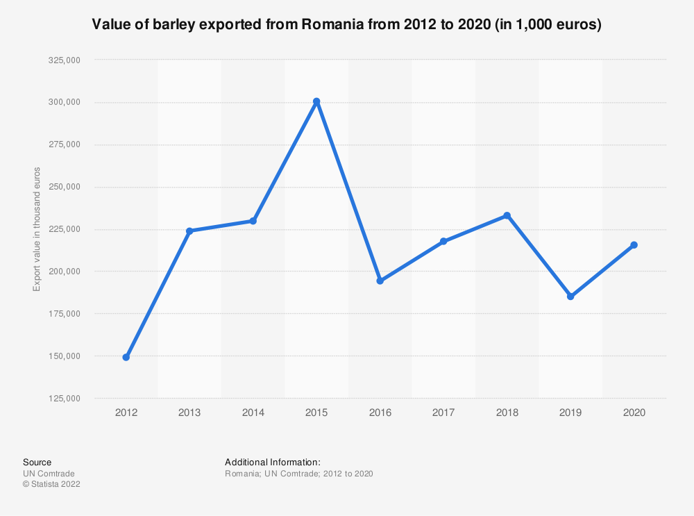 Statistic: Value of barley exported from Romania from 2012 to 2019 (in 1,000 euros) | Statista