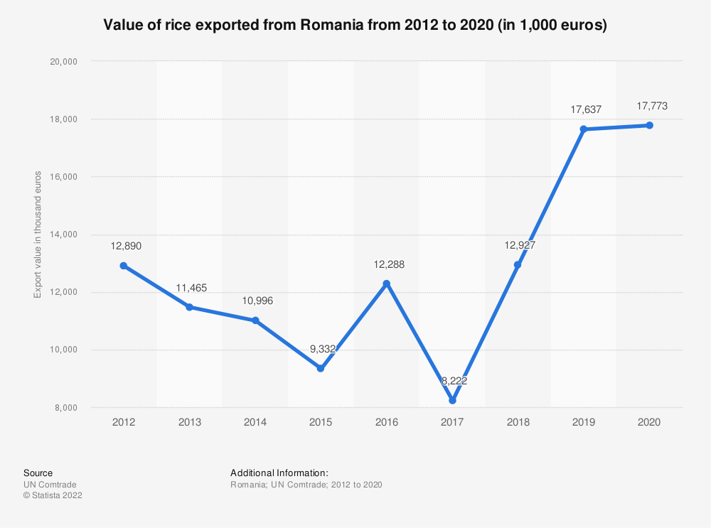 Statistic: Value of rice exported from Romania from 2012 to 2020 (in 1,000 euros) | Statista