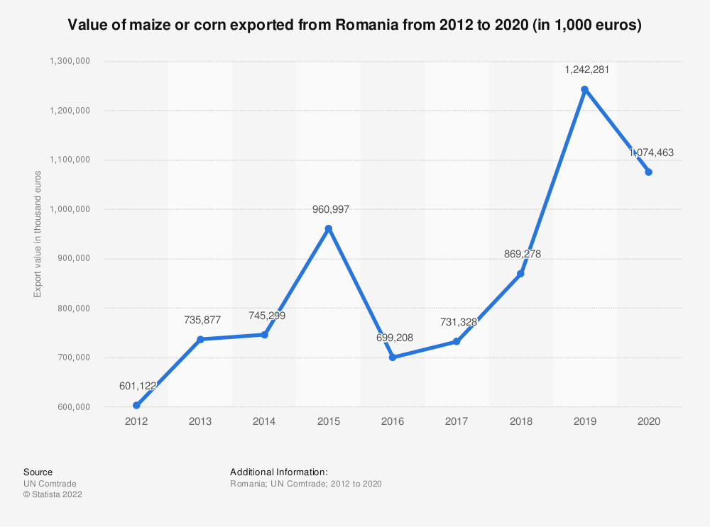 Statistic: Value of maize or corn exported from Romania from 2012 to 2018 (in 1,000 euros)   Statista