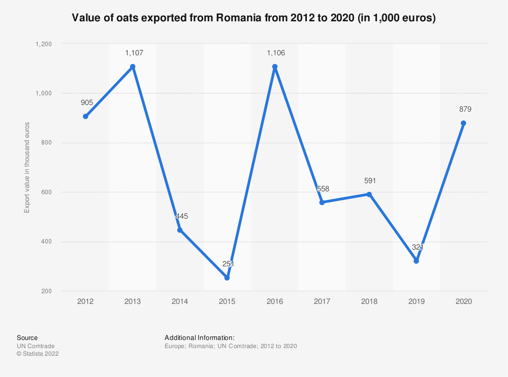 Statistic: Value of oats exported from Romania from 2012 to 2019 (in 1,000 euros) | Statista