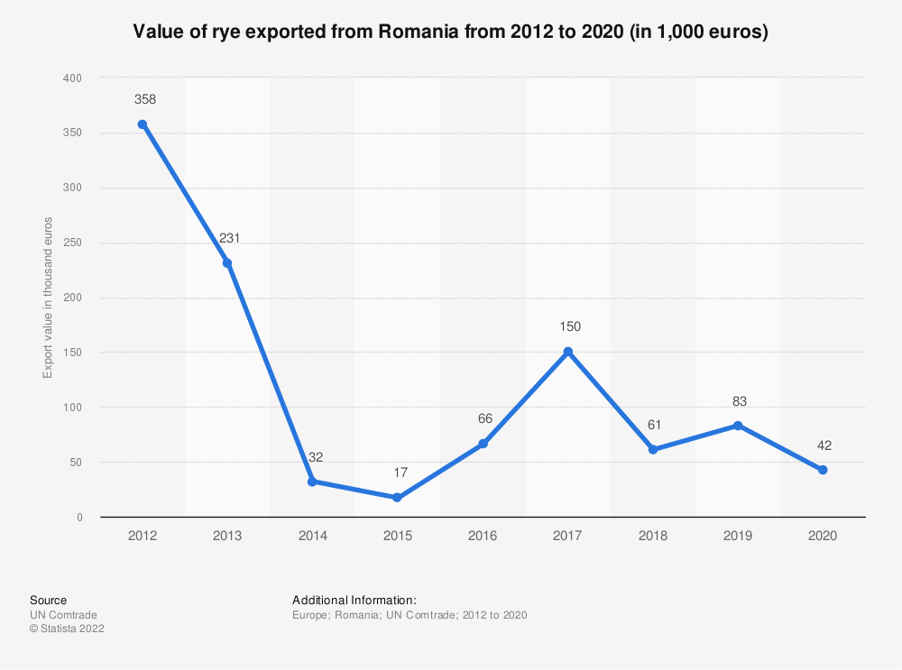 Statistic: Value of rye exported from Romania from 2012 to 2018 (in 1,000 euros) | Statista