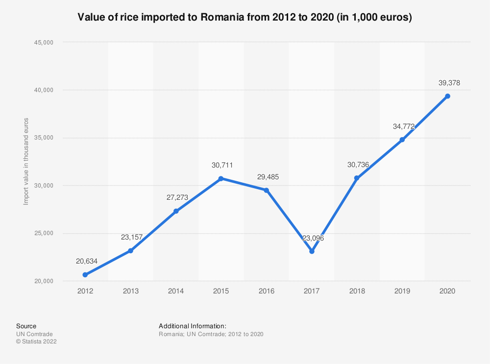 Statistic: Value of rice imported to Romania from 2012 to 2019 (in 1,000 euros) | Statista
