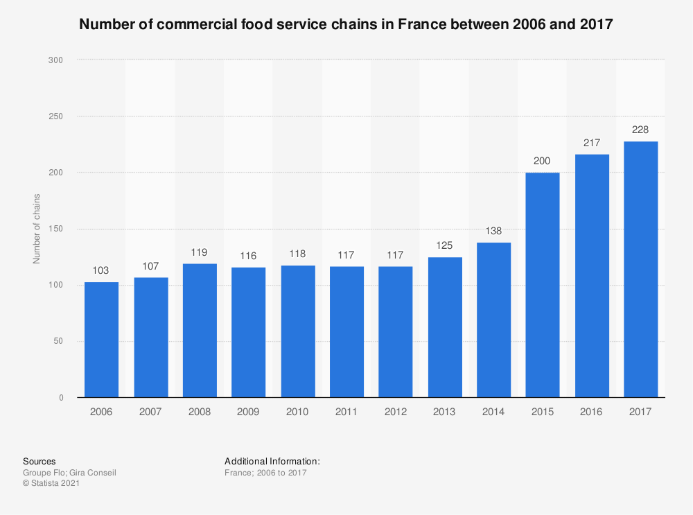 Statistic: Number of commercial food service chains in France between 2006 and 2015 | Statista