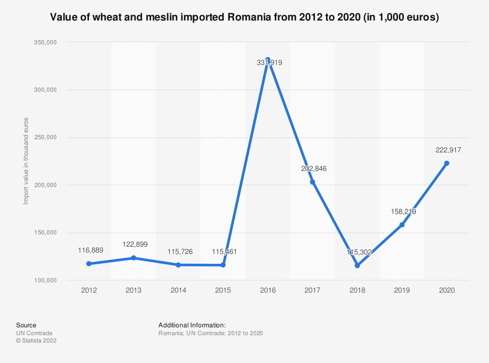 Statistic: Value of wheat and meslin imported Romania from 2012 to 2019 (in 1,000 euros) | Statista