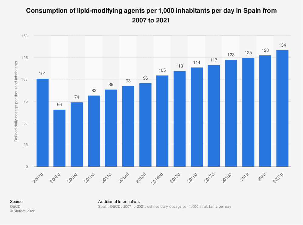 Statistic: Consumption of lipid-modifying agents per 1,000 inhabitants per day in Spain from 2004 to 2017 | Statista