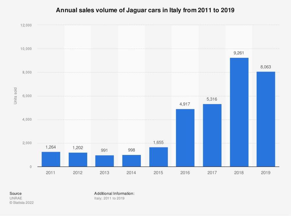Statistic: Number of Jaguar cars sold in Italy from 2011 to 2017 | Statista