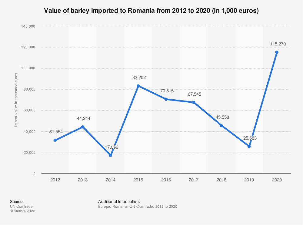 Statistic: Value of barley imported to Romania from 2012 to 2019 (in 1,000 euros)   Statista