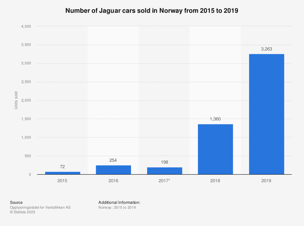 Statistic: Number of Jaguar cars sold in Norway from 2015 to 2019 | Statista