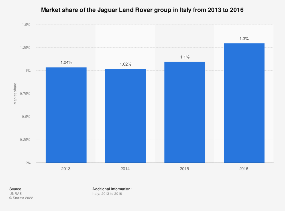 Statistic: Market share of the Jaguar Land Rover group in Italy from 2013 to 2016 | Statista