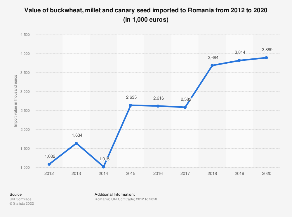 Statistic: Value of buckwheat, millet and canary seed imported to Romania from 2012 to 2019 (in 1,000 euros) | Statista