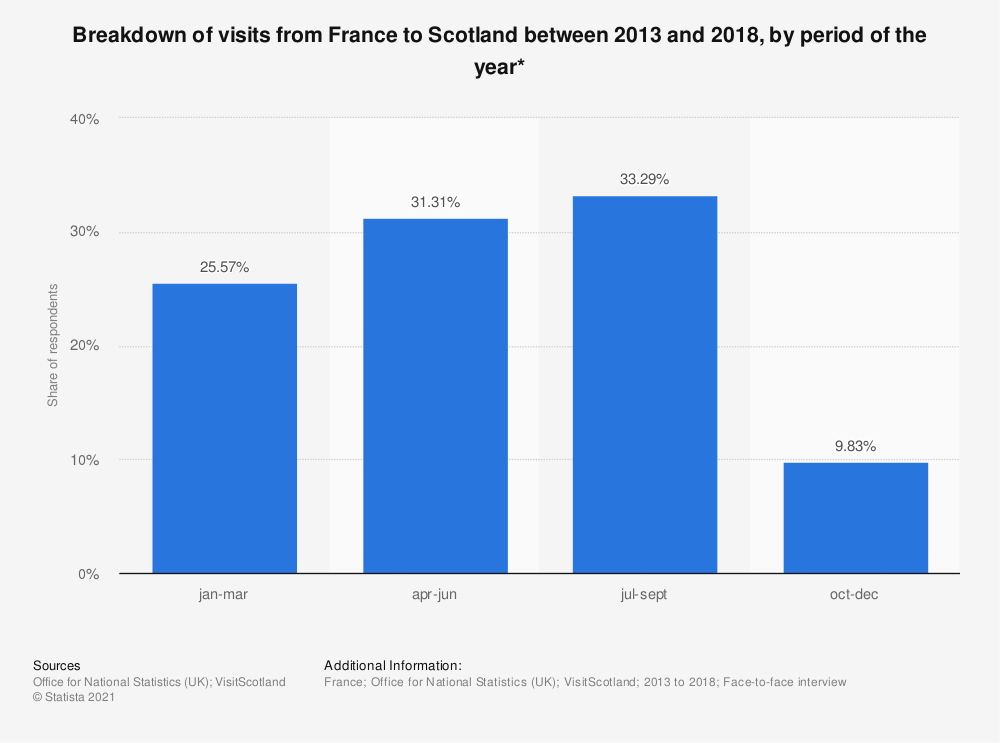Statistic: Breakdown of visits from France to Scotland between 2013 and 2015, by period of the year* | Statista