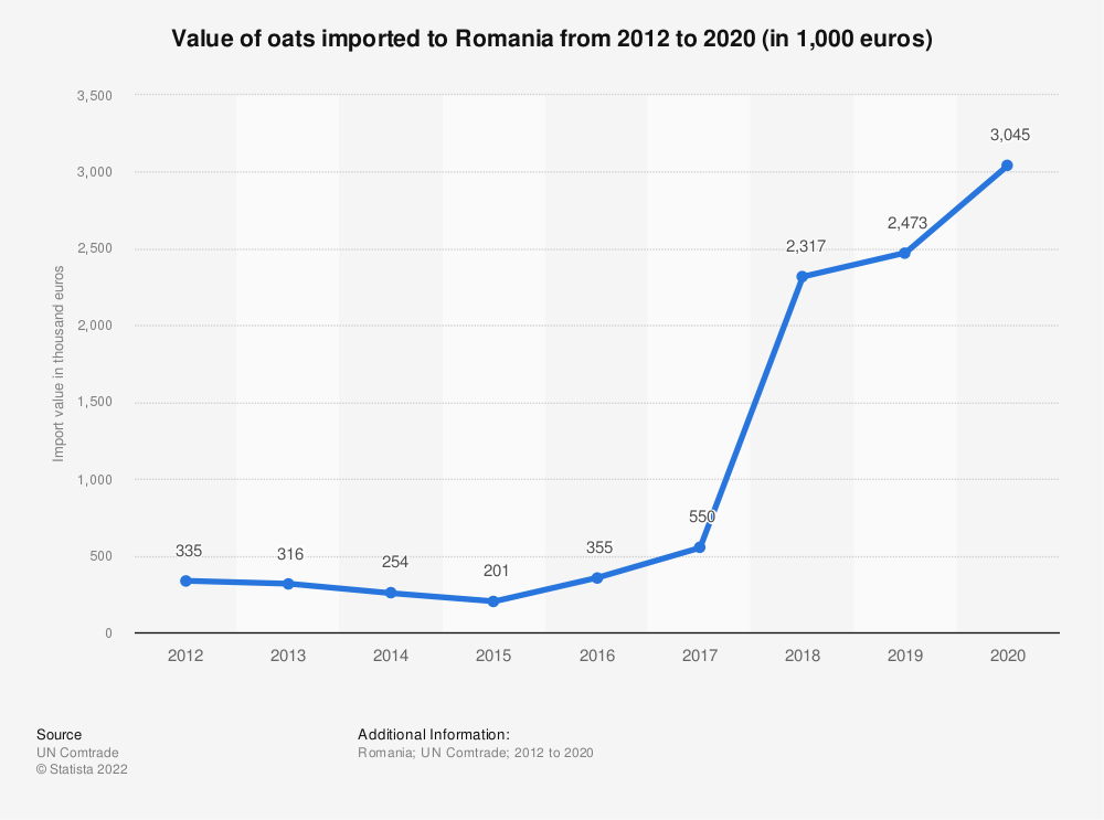 Statistic: Value of oats imported to Romania from 2012 to 2018 (in 1,000 euros) | Statista
