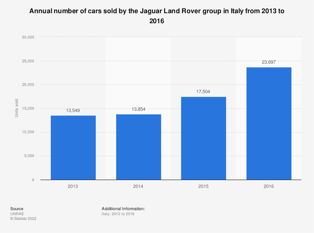 Statistic: Annual number of cars sold by the Jaguar Land Rover group in Italy from 2013 to 2016 | Statista