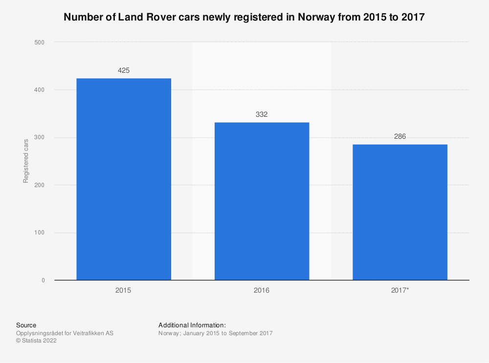Statistic: Number of Land Rover cars newly registered in Norway from 2015 to 2017 | Statista