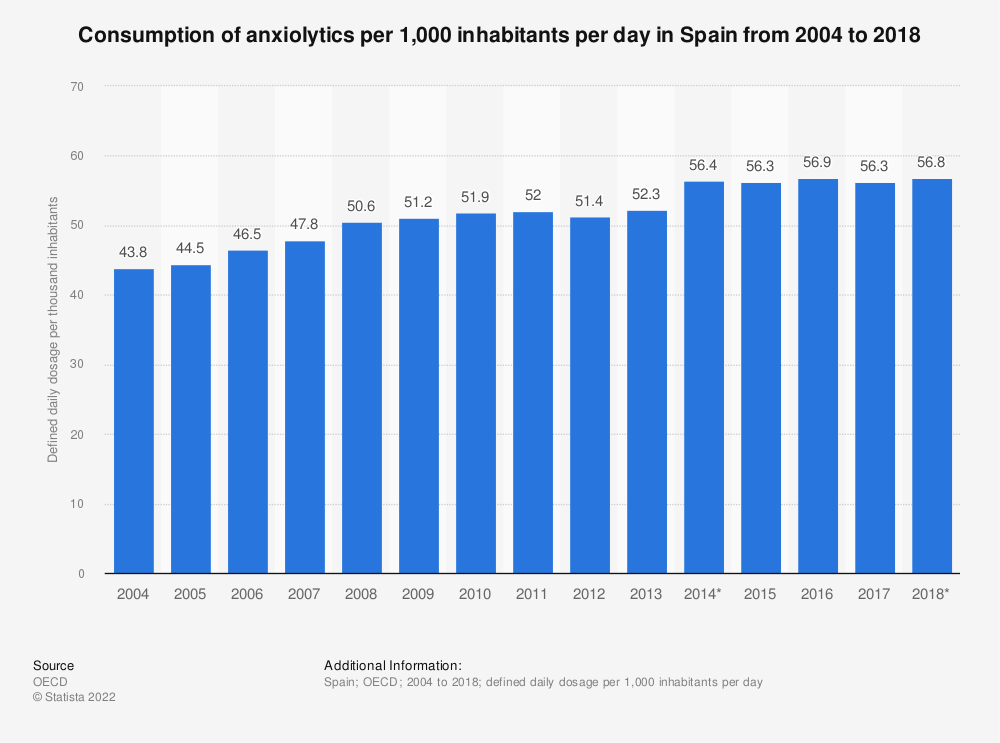 Statistic: Consumption of anxiolytics per 1,000 inhabitants per day in Spain from 2004 to 2014 | Statista