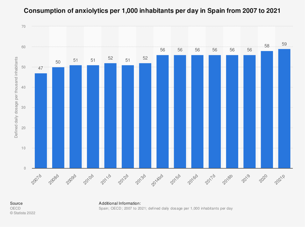 Statistic: Consumption of anxiolytics per 1,000 inhabitants per day in Spain from 2004 to 2017 | Statista