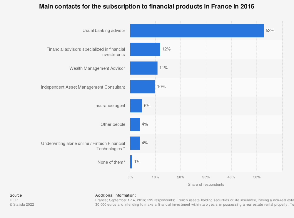 Statistic: Main contacts  for the subscription to financial products in France in 2016   Statista