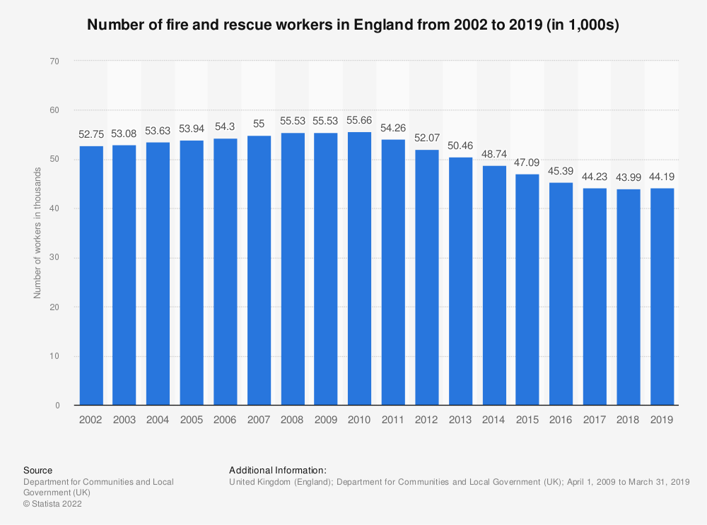 Statistic: Number of fire and rescue workers in England from 2002 to 2017 | Statista