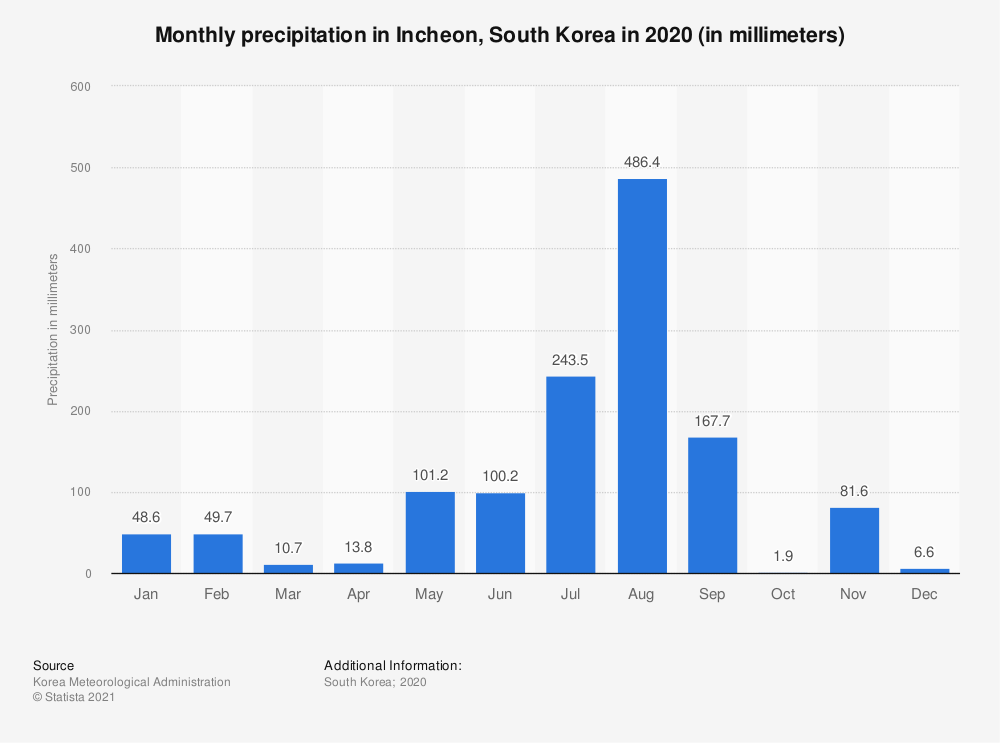 Statistic: Monthly precipitation of Incheon, South Korea in 2017 (in millimeters) | Statista