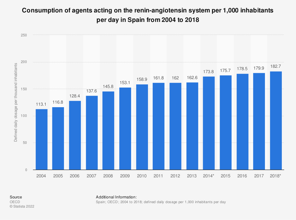 Statistic: Consumption of agents acting on the renin-angiotensin system per 1,000 inhabitants per day in Spain from 2004 to 2014 | Statista