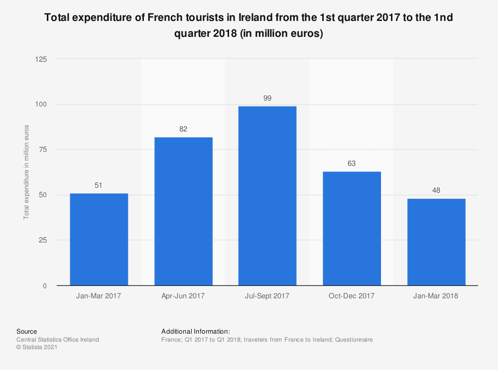Statistic: Total expenditure of French tourists in Ireland from the 1st quarter 2017 to the 1nd quarter 2018 (in million euros) | Statista