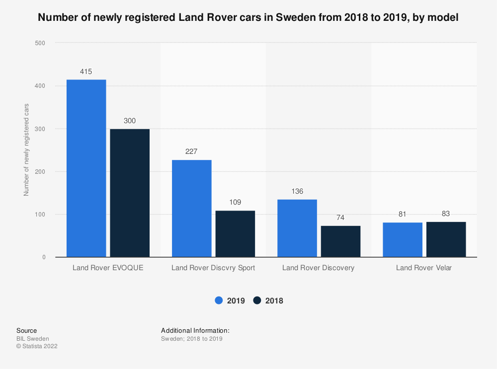 Statistic: Number of newly registered Land Rover cars in Sweden from 2018 to 2019, by model  | Statista