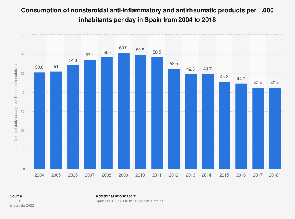 Statistic: Consumption of nonsteroidal anti-inflammatory and antirheumatic products per 1,000 inhabitants per day in Spain from 2004 to 2018 | Statista