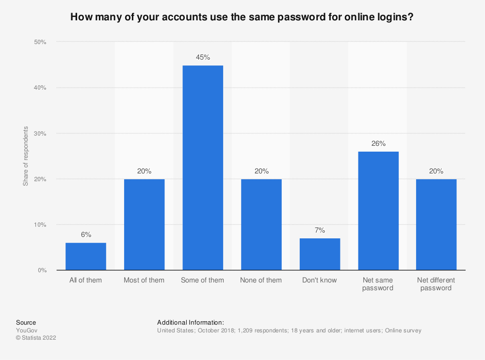 Statistic: How many of your accounts use the same password for online logins? | Statista