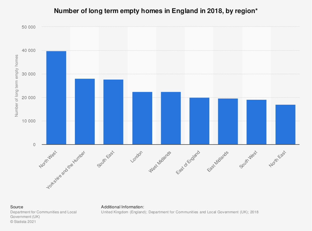 Statistic: Number of long term empty homes in England in 2017, by region* | Statista