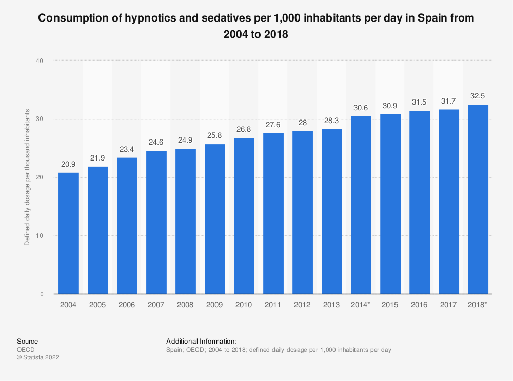 Statistic: Consumption of hypnotics and sedatives per 1,000 inhabitants per day in Spain from 2004 to 2017 | Statista