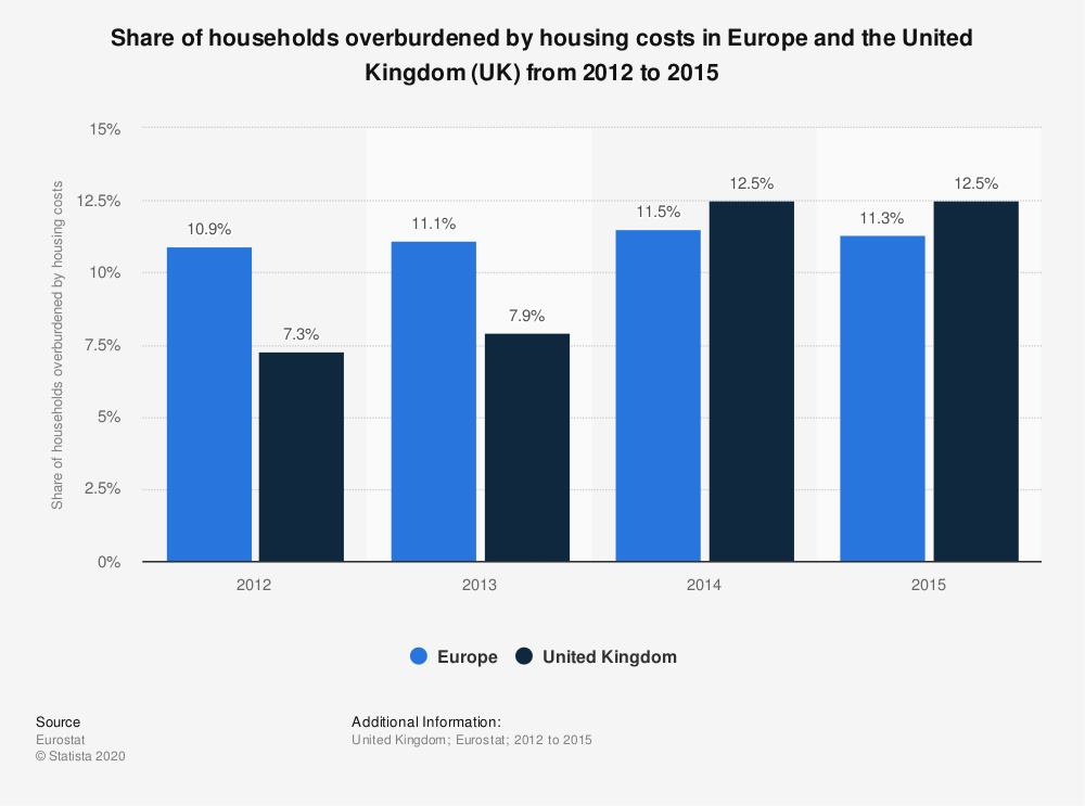 Statistic: Share of households overburdened by housing costs in Europe and the United Kingdom (UK) from 2012 to 2015 | Statista