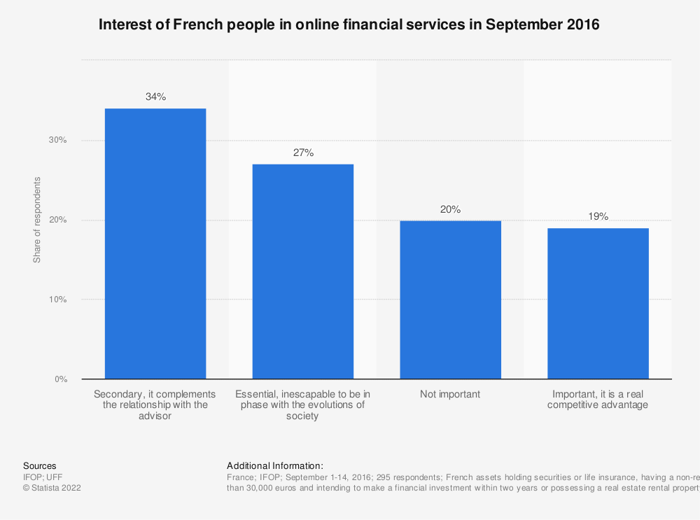 Statistic: Interest of French people in online financial services in September 2016 | Statista