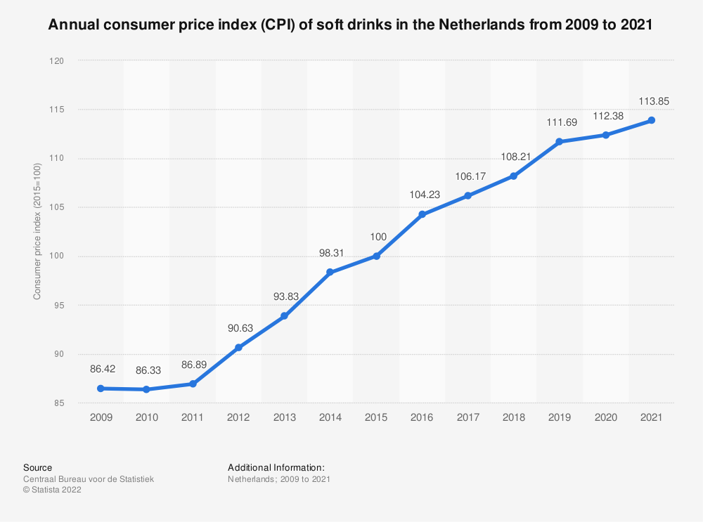 Statistic: Annual consumer price index (CPI) of soft drinks in the Netherlands from 2008 to 2018* | Statista