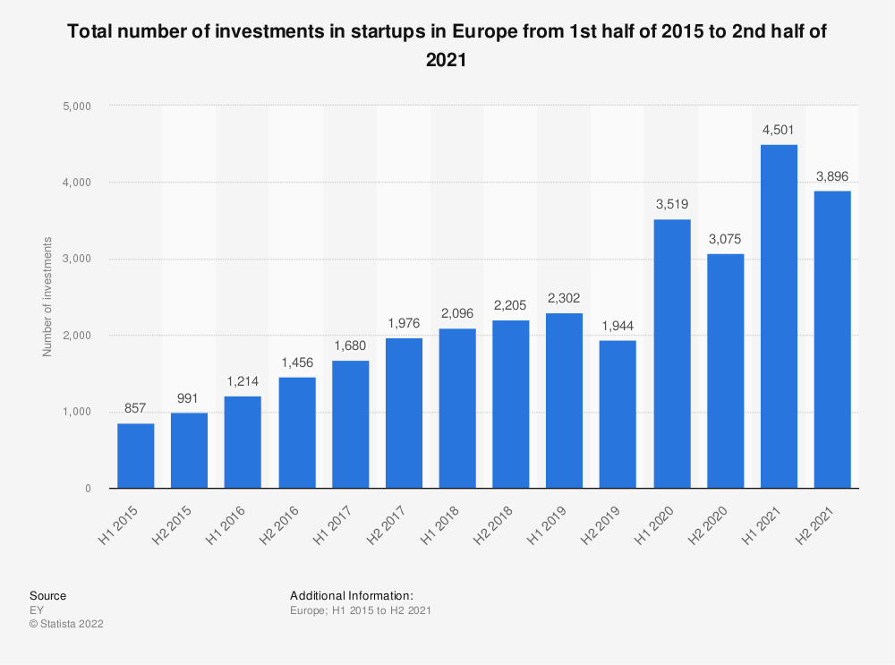 Statistic: Total number of investments in start-ups in Europe from 1st half of 2015 to 1st half of 2019* | Statista