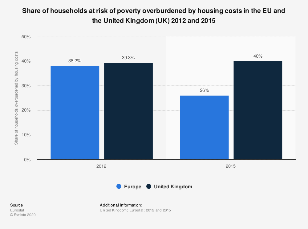 Statistic: Share of households at risk of poverty overburdened by housing costs in the EU and the United Kingdom (UK) 2012 and 2015 | Statista