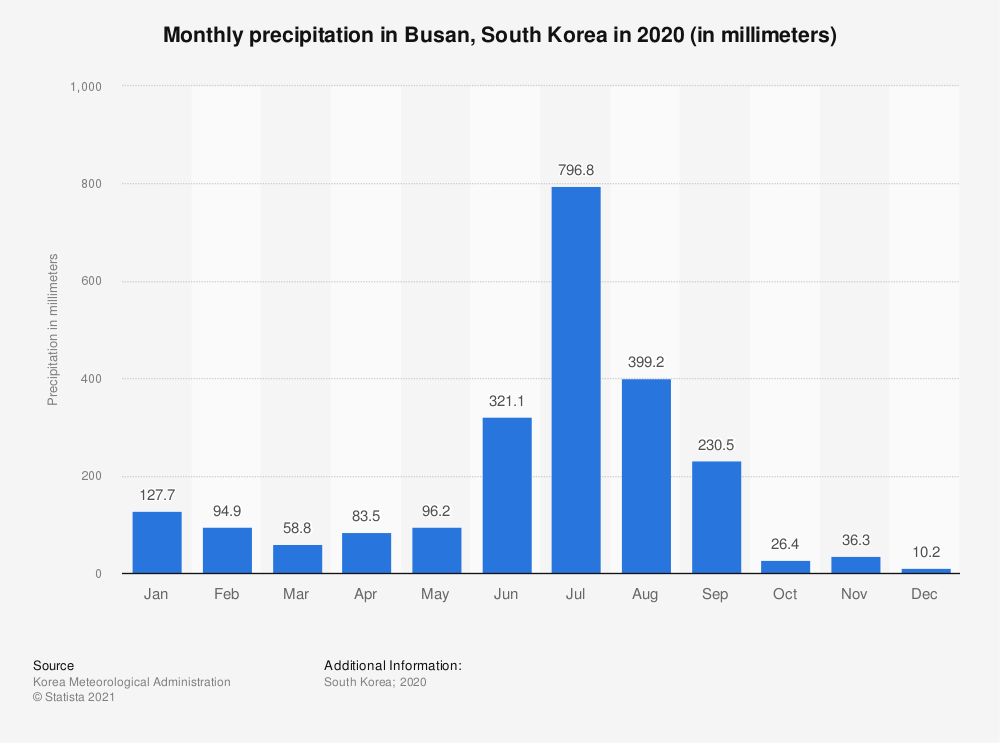 Statistic: Monthly precipitation of Busan, South Korea in 2017 (in millimeters) | Statista