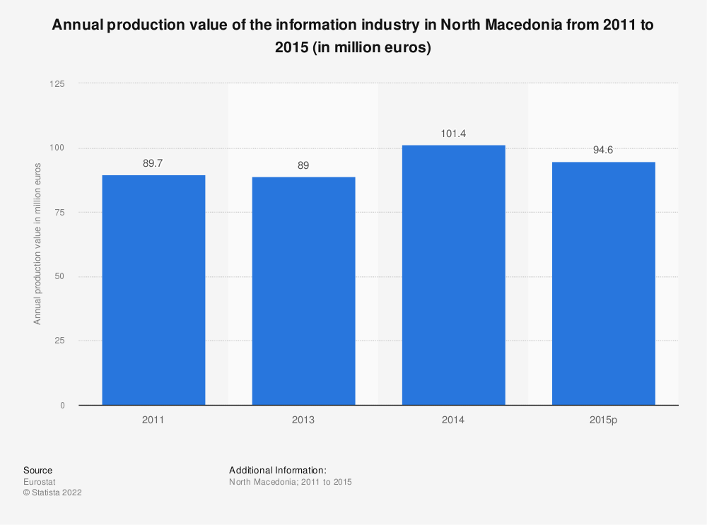 Statistic: Annual production value of the information industry in North Macedonia from 2011 to 2015 (in million euros) | Statista