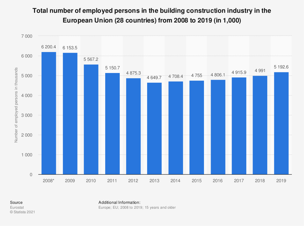 Statistic: Total number of employed persons in the building construction industry in the European Union (28 countries) from 2008 to 2019 (in 1,000) | Statista