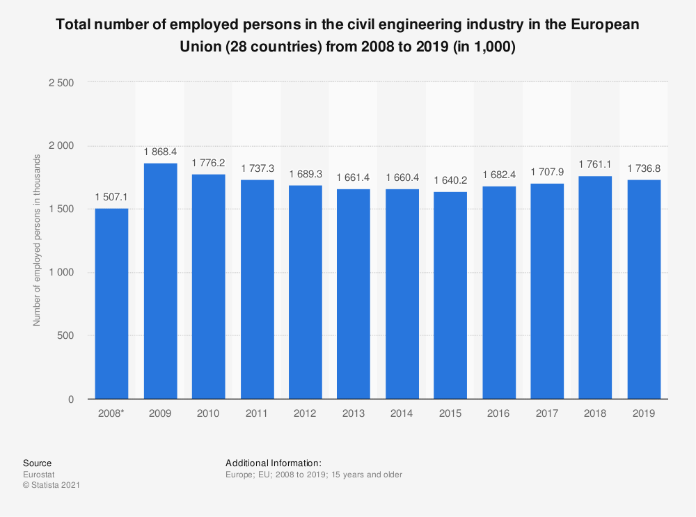 Statistic: Total number of employed persons in the civil engineering industry in the European Union (28 countries) from 2008 to 2016 (in 1,000) | Statista