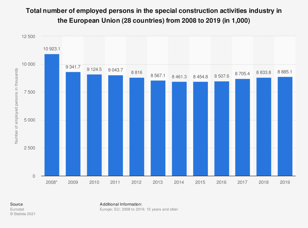 Statistic: Total number of employed persons in the special construction activities industry in the European Union (28 countries) from 2008 to 2019 (in 1,000) | Statista
