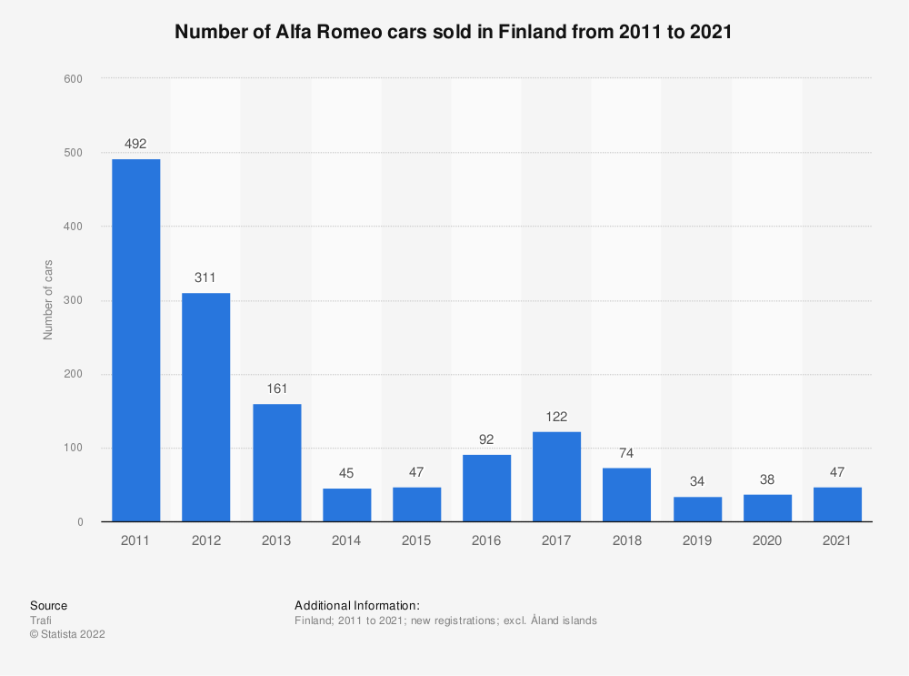 Statistic: Number of Alfa Romeo cars sold in Finland from 2010 to 2018 | Statista