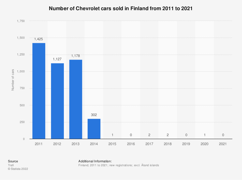 Statistic: Number of Chevrolet cars sold in Finland from 2010 to 2018 | Statista