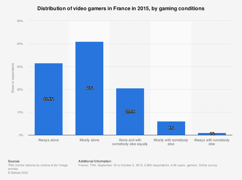 Statistic: Distribution of video gamers in France in 2015, by gaming conditions   Statista