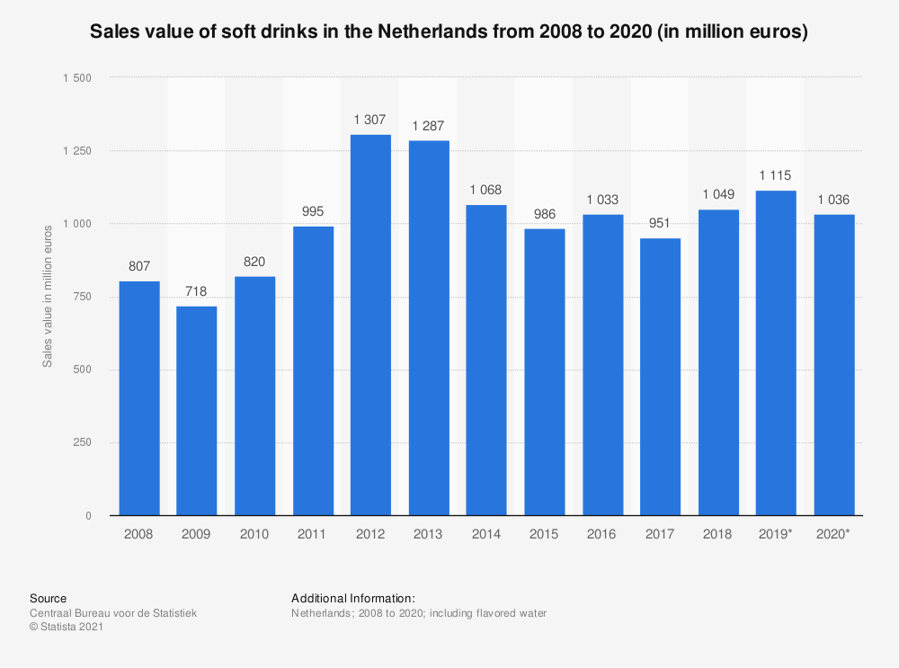 Statistic: Sales value of soft drinks in the Netherlands from 2008 to 2019 (in million euros) | Statista